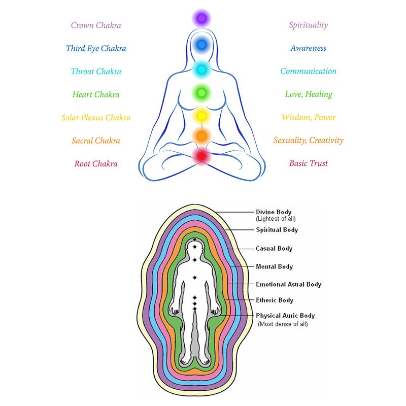spiritualitate chakra