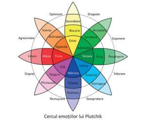 Cercul emotiilor lui Plutchik