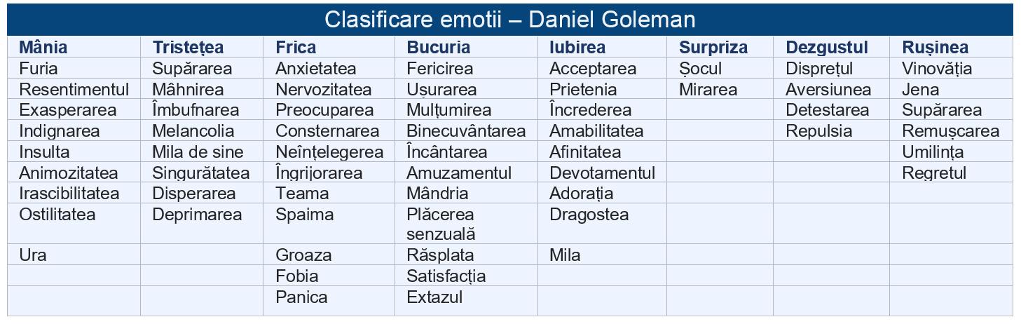 Clasificare emotii Goleman