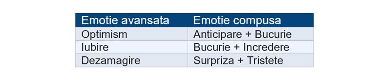 Clasificare emotii – R Plutchik
