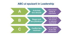ABC-ul epuizarii in leadership