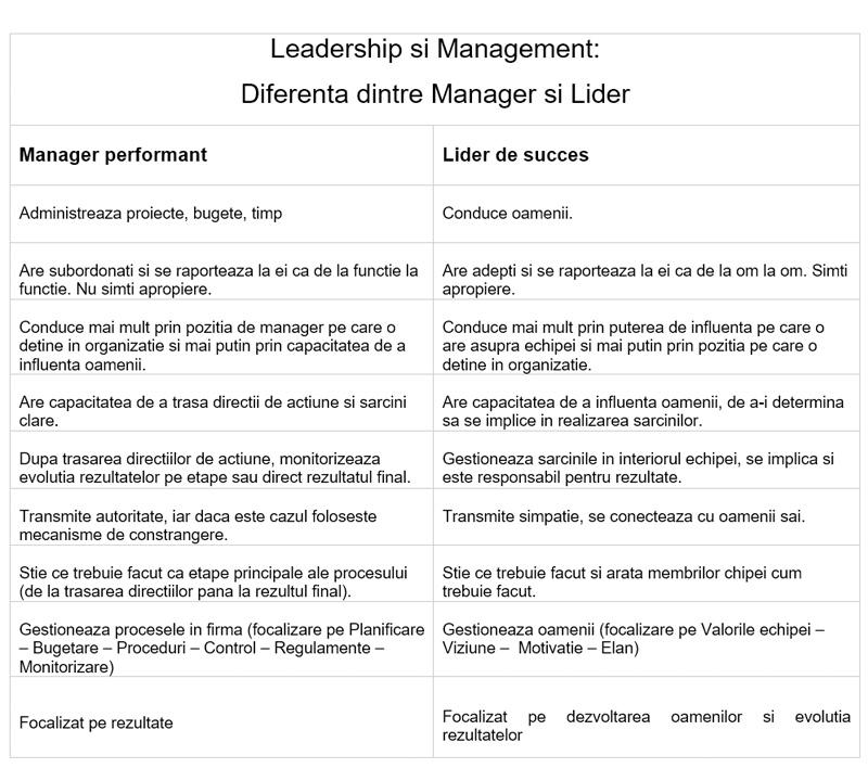 diferenta dintre leadership si management